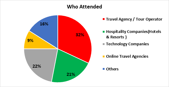 Attendees 2016
